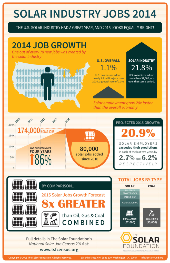 2014 National Solar Jobs Census Infographic